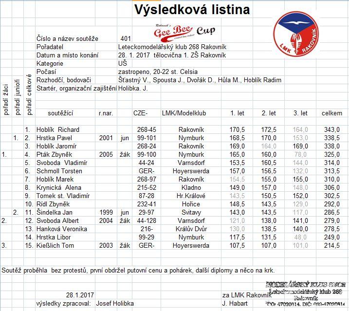 2017-01-28 UŠ Rakovník 401 jen výsledky